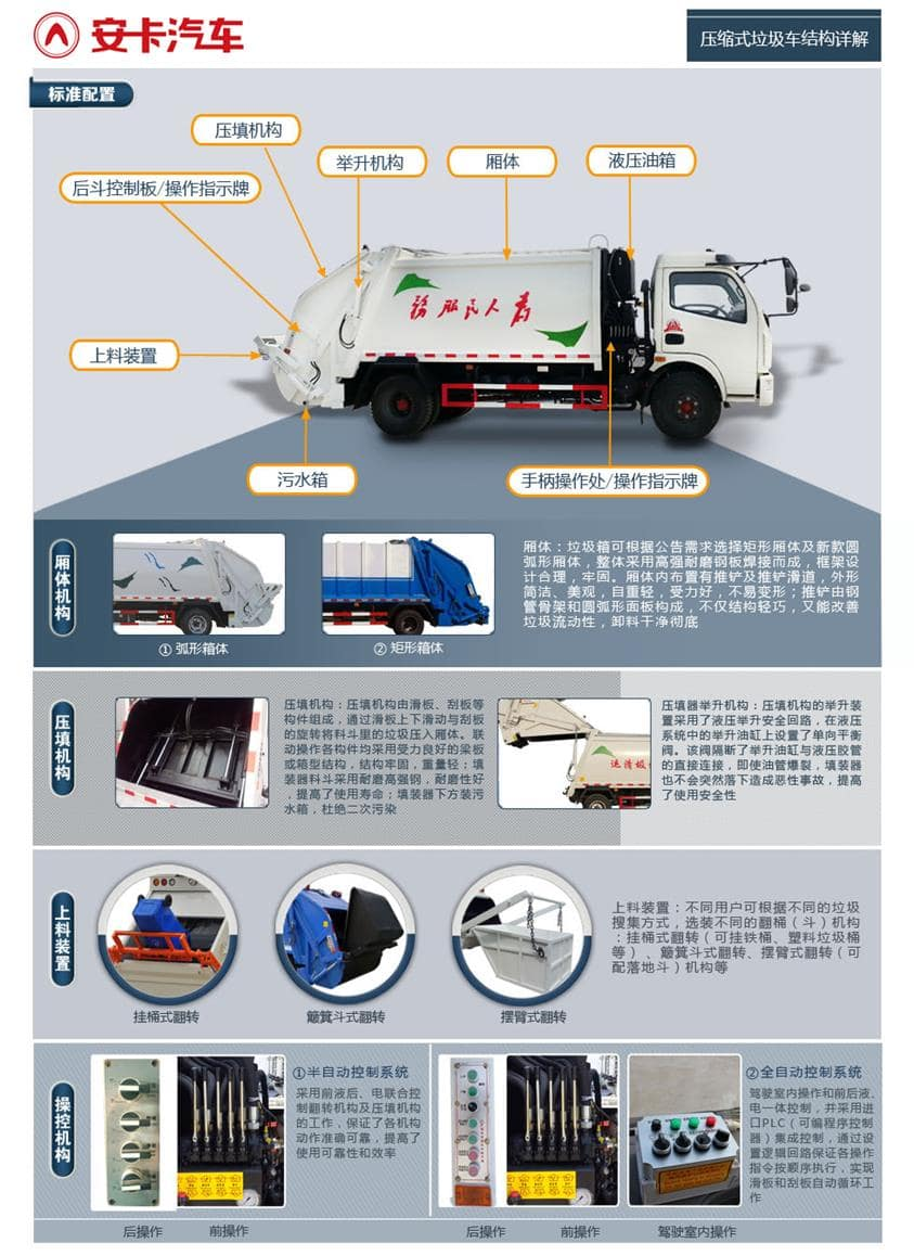 东风3吨压缩垃圾车专用功能结构详解