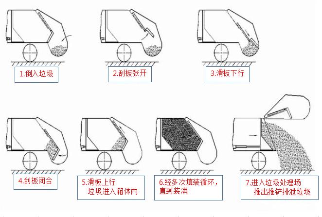 后装压缩式垃圾车装垃圾的结构简图