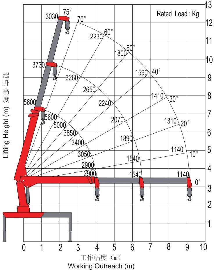 三一5吨随车吊吊机起重参数图片