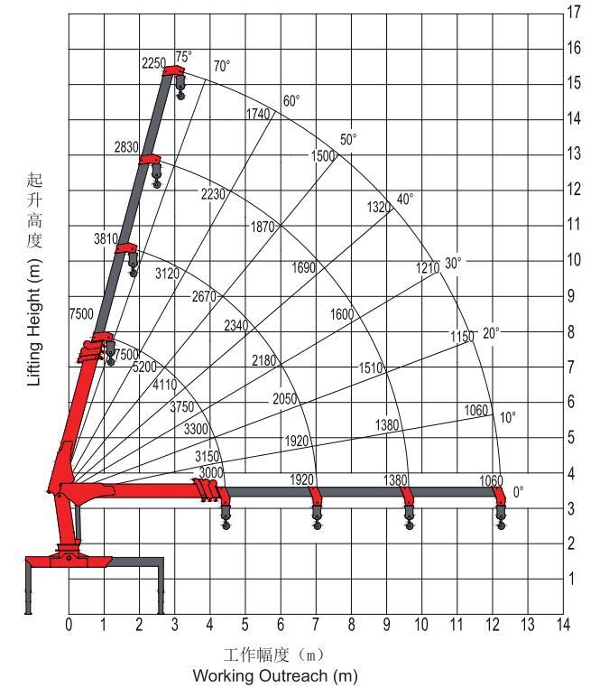 三一6.3吨四节臂吊机起重参数图片