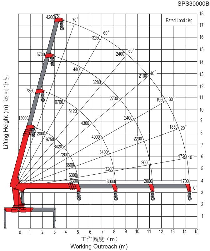 三一12吨随车吊吊机起重参数图片
