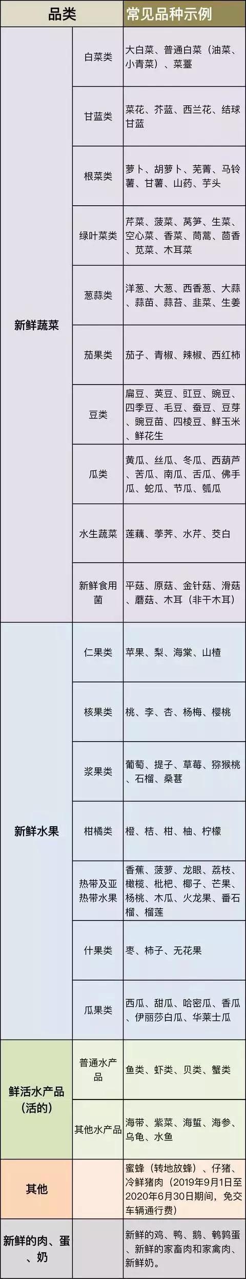 绿通目录表