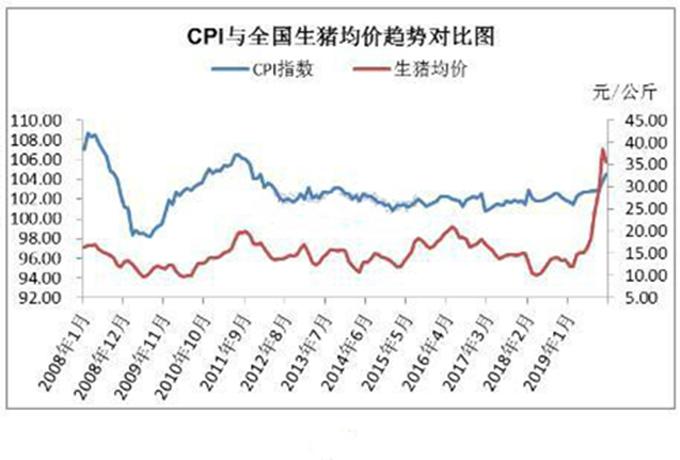 猪肉价格和CPI发展