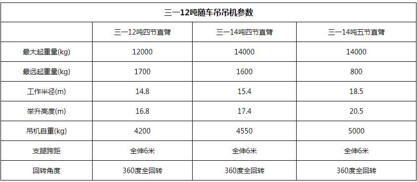 东风T5三一12吨随车吊吊机参数图片