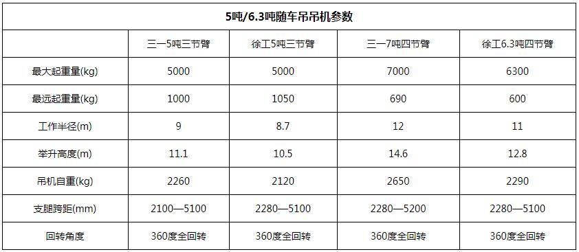 东风柳汽徐工6.3吨随车吊吊机参数图片