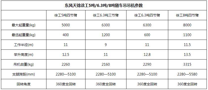 东风天锦徐工8吨随车吊吊机参数图片